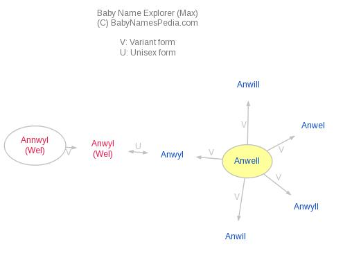 Baby Name Explorer for Anwell