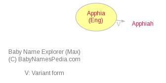 Baby Name Explorer for Apphia