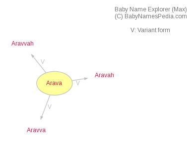 Baby Name Explorer for Arava