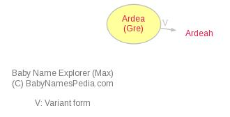Baby Name Explorer for Ardea
