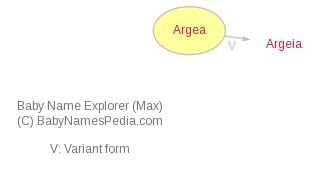 Baby Name Explorer for Argea
