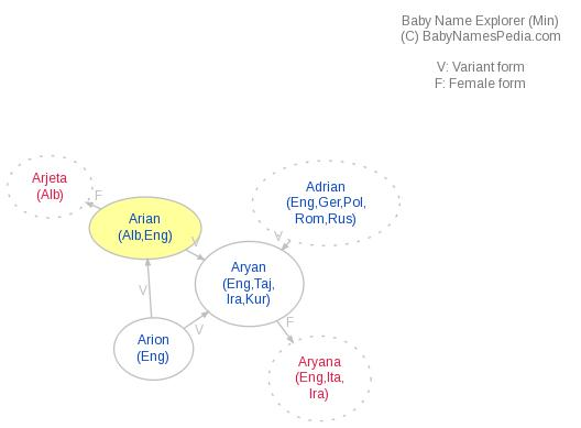 Baby Name Explorer for Arian