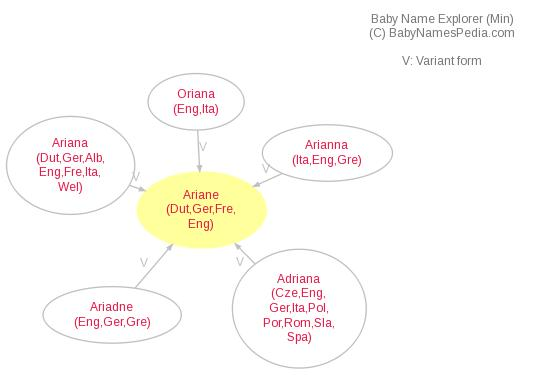 Baby Name Explorer for Ariane