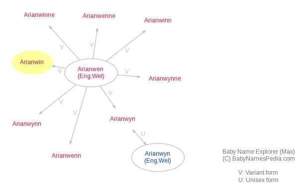 Baby Name Explorer for Arianwin
