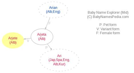 Baby Name Explorer for Arjetë