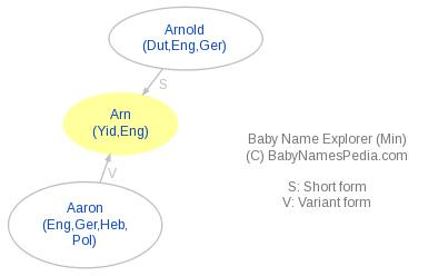 Baby Name Explorer for Arn