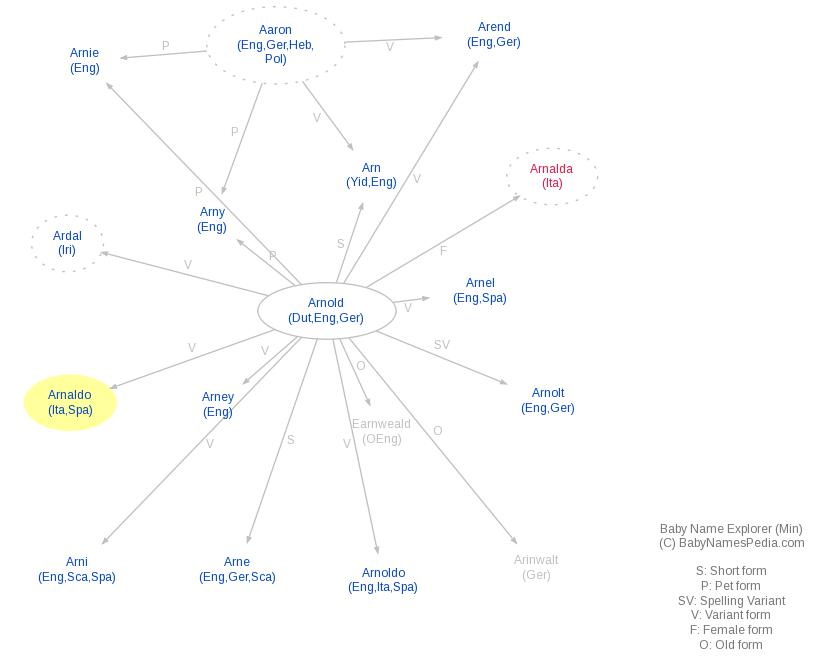 Baby Name Explorer for Arnaldo