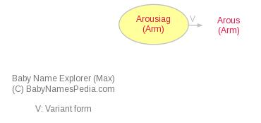 Baby Name Explorer for Arousiag