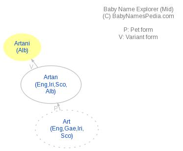 Baby Name Explorer for Artani