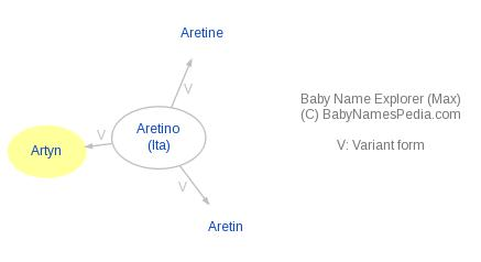 Baby Name Explorer for Artyn