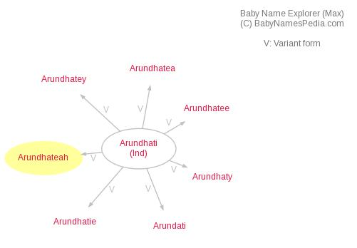 Baby Name Explorer for Arundhateah