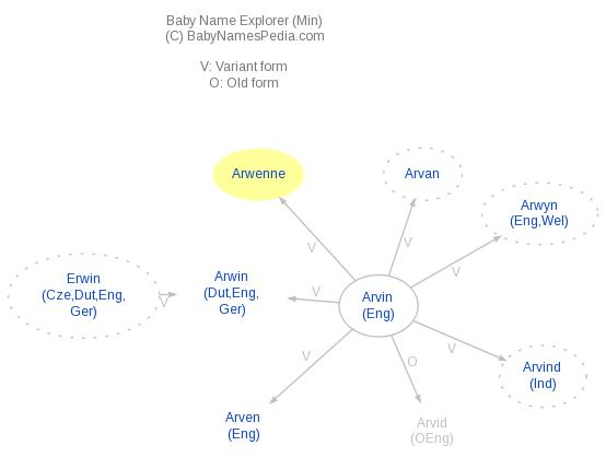 Baby Name Explorer for Arwenne