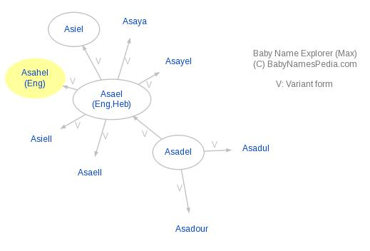 Baby Name Explorer for Asahel