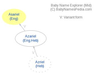 Baby Name Explorer for Asariel