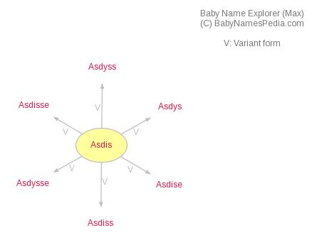Baby Name Explorer for Asdis