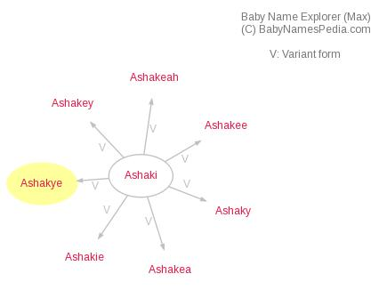 Baby Name Explorer for Ashakye