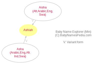 Baby Name Explorer for Ashiah