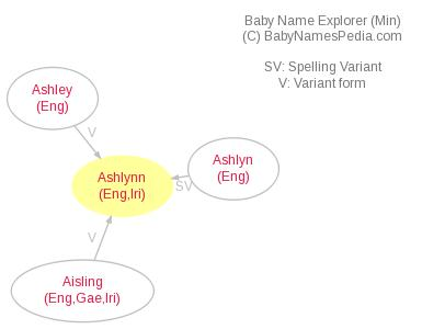 Baby Name Explorer for Ashlynn