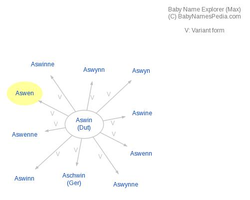 Baby Name Explorer for Aswen