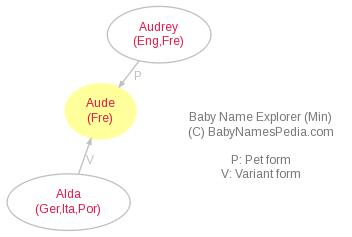 Baby Name Explorer for Aude
