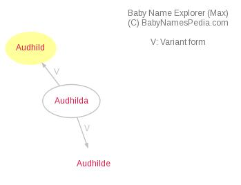 Baby Name Explorer for Audhild