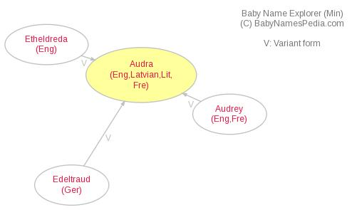 Baby Name Explorer for Audra