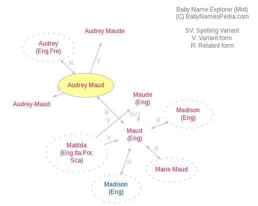Baby Name Explorer for Audrey Maud
