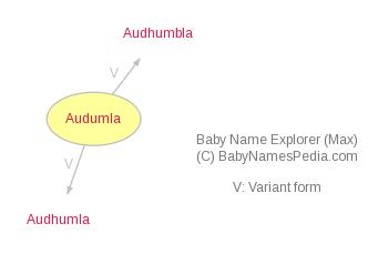 Baby Name Explorer for Audumla