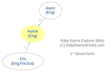 Baby Name Explorer for Aurick