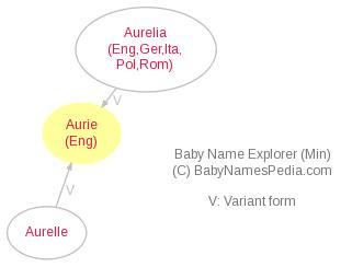 Baby Name Explorer for Aurie
