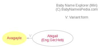 Baby Name Explorer for Avagayle