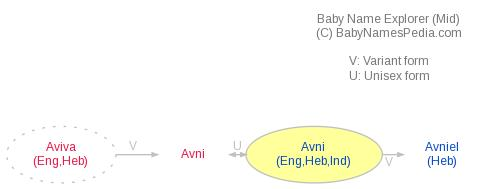 Baby Name Explorer for Avni