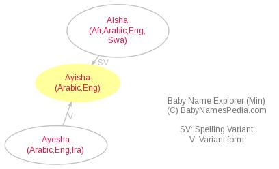 Baby Name Explorer for Ayisha