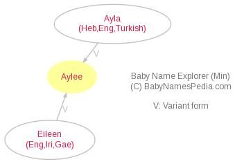 Baby Name Explorer for Aylee