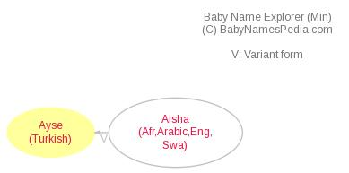 Baby Name Explorer for Ayse