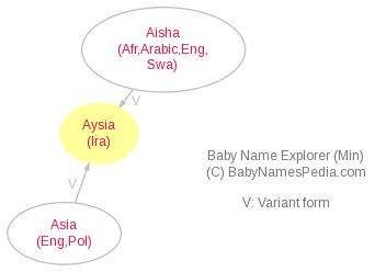 Baby Name Explorer for Aysia