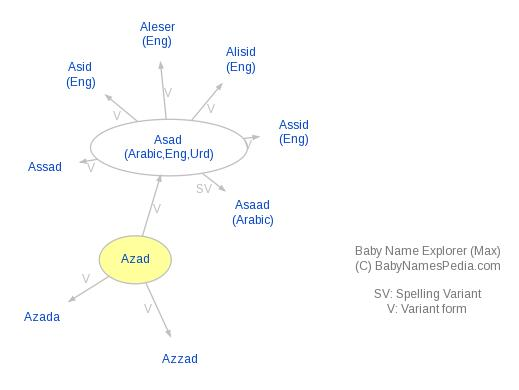 Baby Name Explorer for Azad