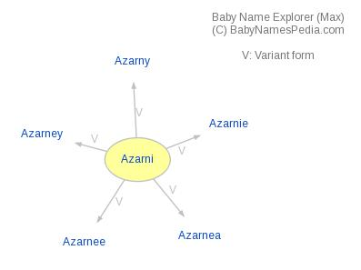 Baby Name Explorer for Azarni
