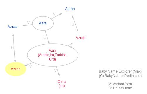 Baby Name Explorer for Azraa
