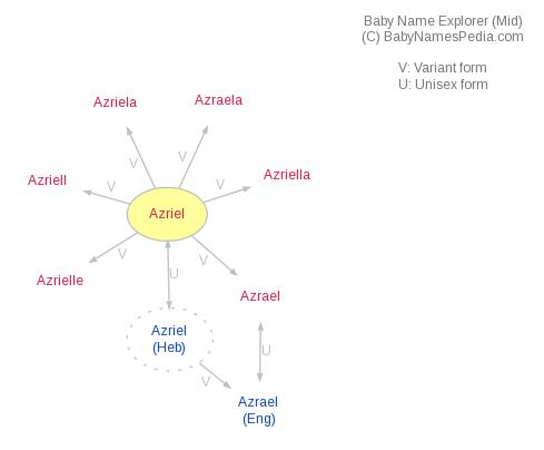 Baby Name Explorer for Azriel