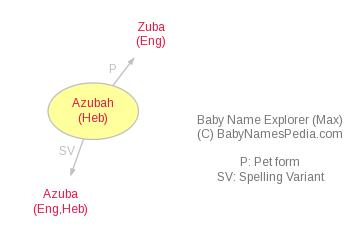 Baby Name Explorer for Azubah