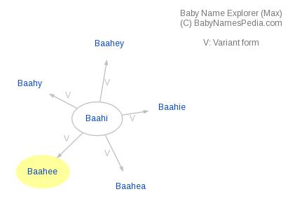 Baby Name Explorer for Baahee