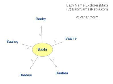Baby Name Explorer for Baahi
