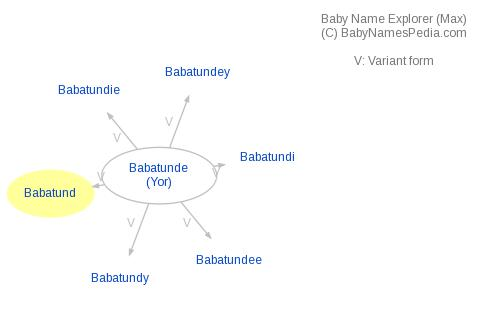 Baby Name Explorer for Babatund