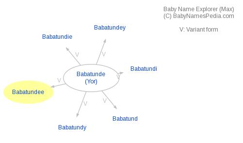 Baby Name Explorer for Babatundee