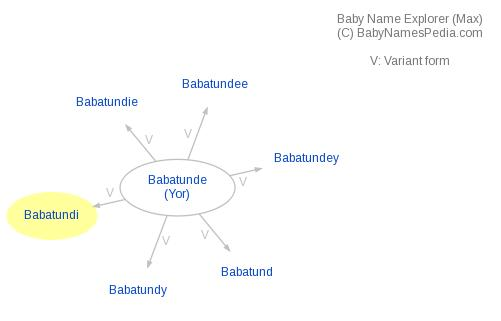 Baby Name Explorer for Babatundi