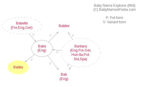 Baby Name Explorer for Babbs