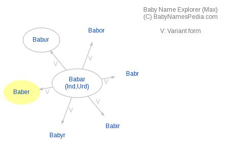 Baby Name Explorer for Baber