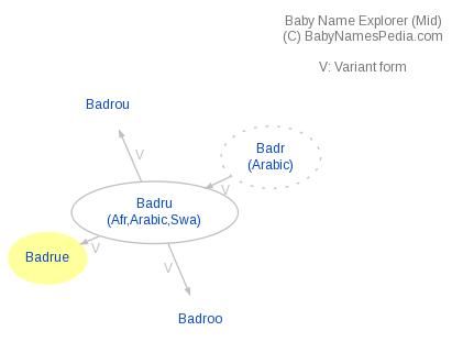 Baby Name Explorer for Badrue