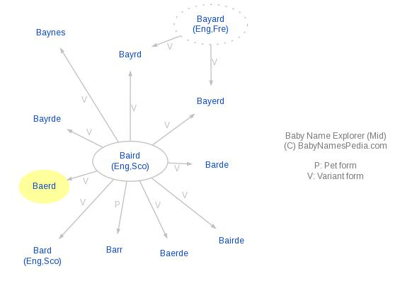 Baby Name Explorer for Baerd